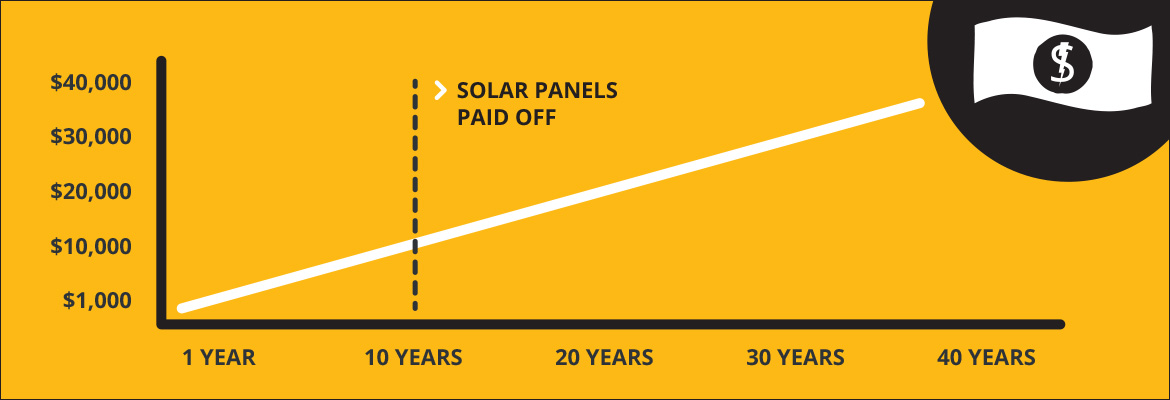 solar-power-investment